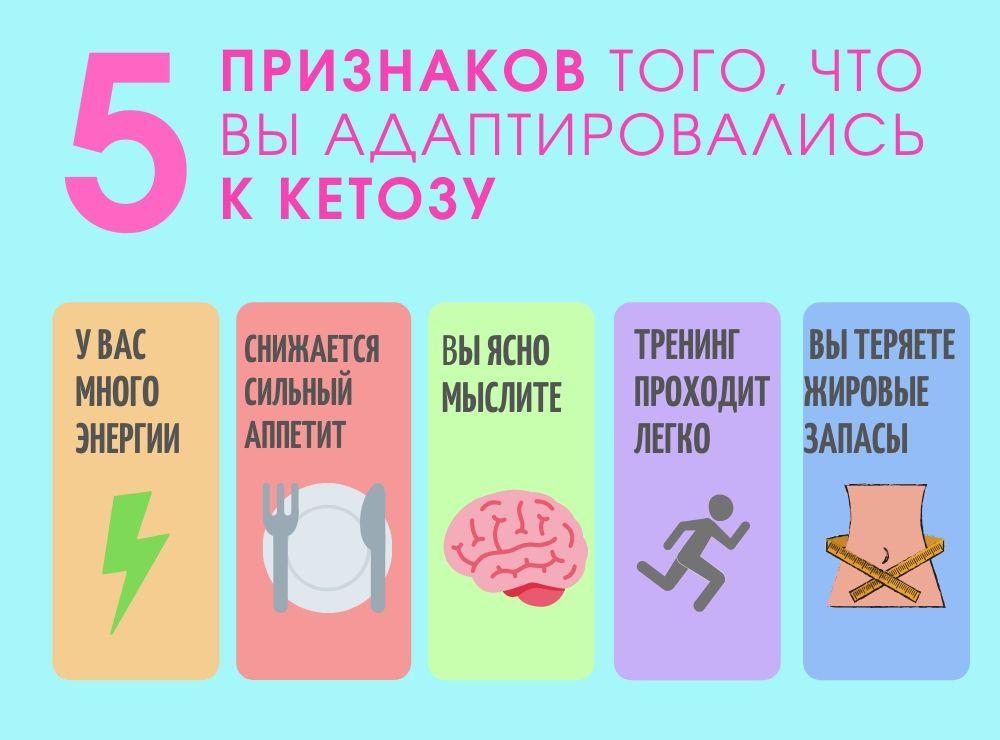 5 симтомов кетоза, которые точно указывают на то, что вы в процессе